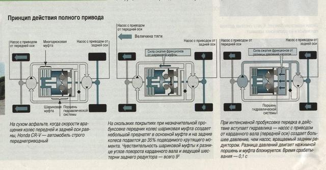 Как работает полный привод на хонде
