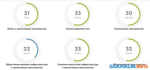 Показатели Южно-Сахалинска