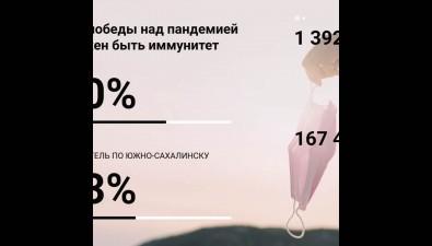 Сахалинское правительство забывает про ковидную статистику