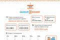 Страсти посахалинскому туризму— загод наBooking.sakh.com сделали заказов на8,5 млн рублей
