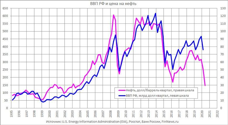 ВВП и нефть
